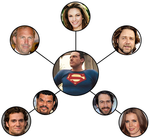six degrees of superman